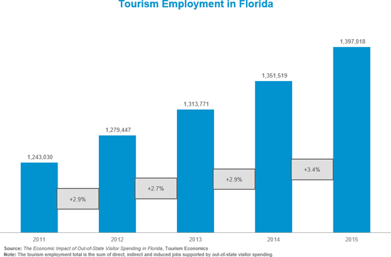 Tourism Related Employment In Florida