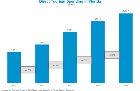 Travel Spending